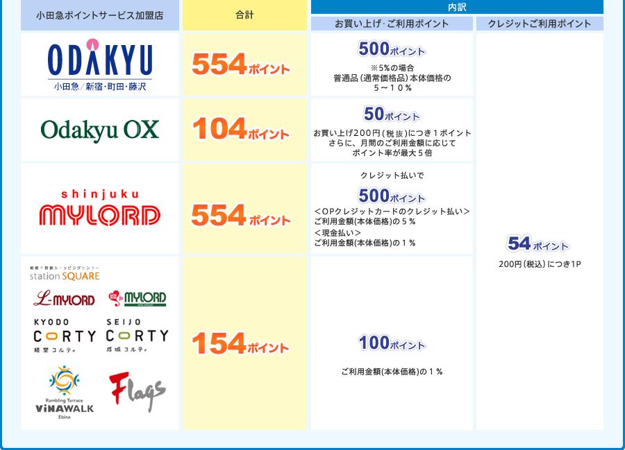 小田急ポイントカード「OPクレジットカード」は、毎日の生活でポイントがどんどん貯まるお得なカード
