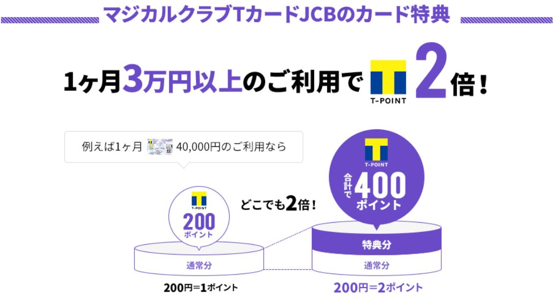 月3万円以上の利用でどこでもクレジットポイント2倍